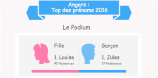 top-prenoms-angers