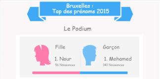 prénoms à Bruxelles